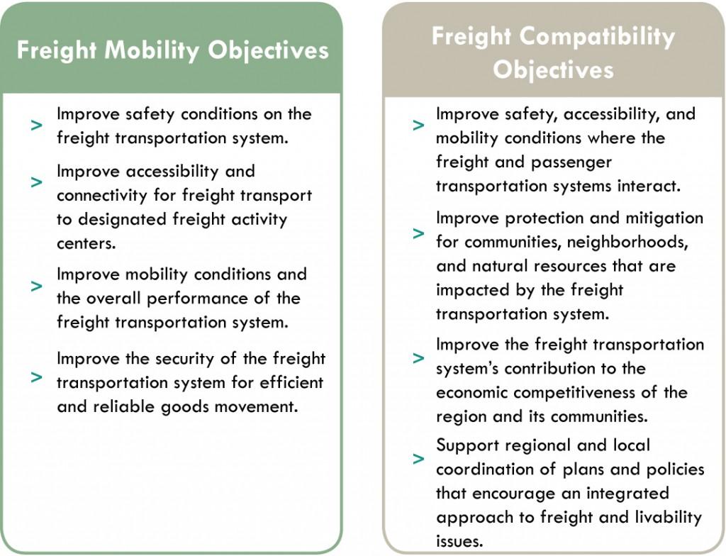 FreightObjectives