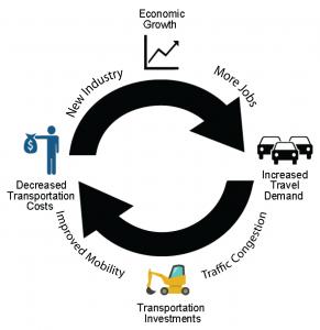 TranspEconomicGrowth